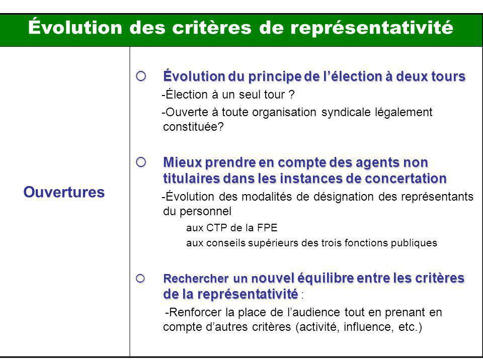 Évolution des critères de représentativité Ouvertures Évolution du principe de lélection à deux tours Évolution du principe de lélection à deux tours -Élection à un seul tour .