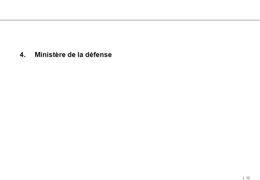 12 4.Ministère de la défense