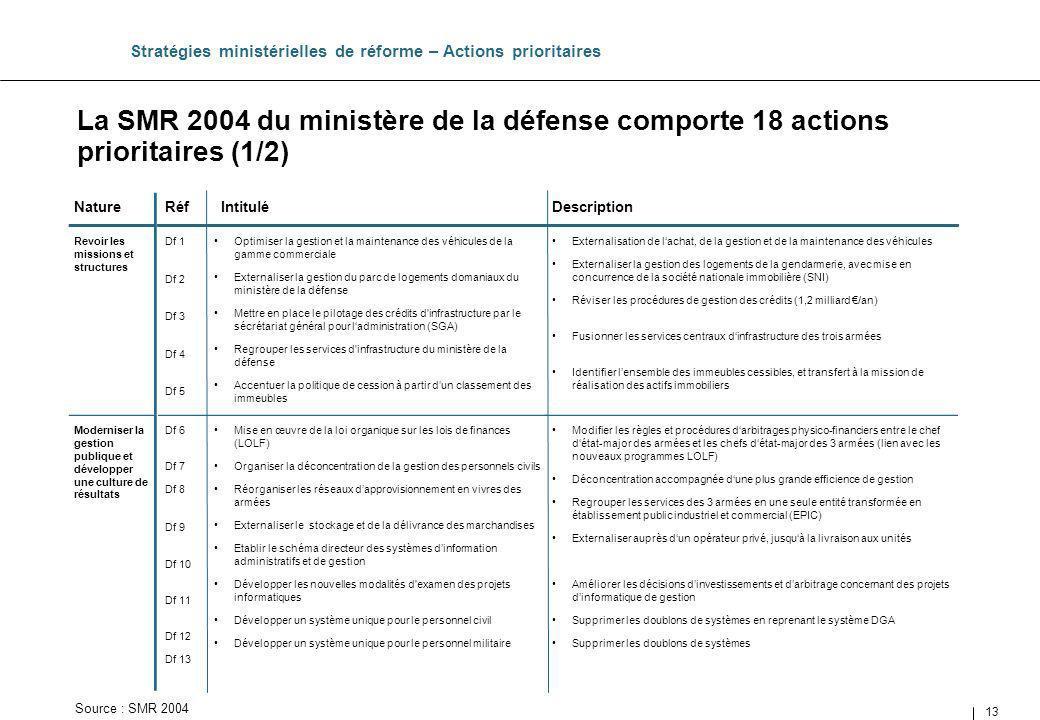 13 Intitulé La SMR 2004 du ministère de la défense comporte 18 actions prioritaires (1/2) Stratégies ministérielles de réforme – Actions prioritaires