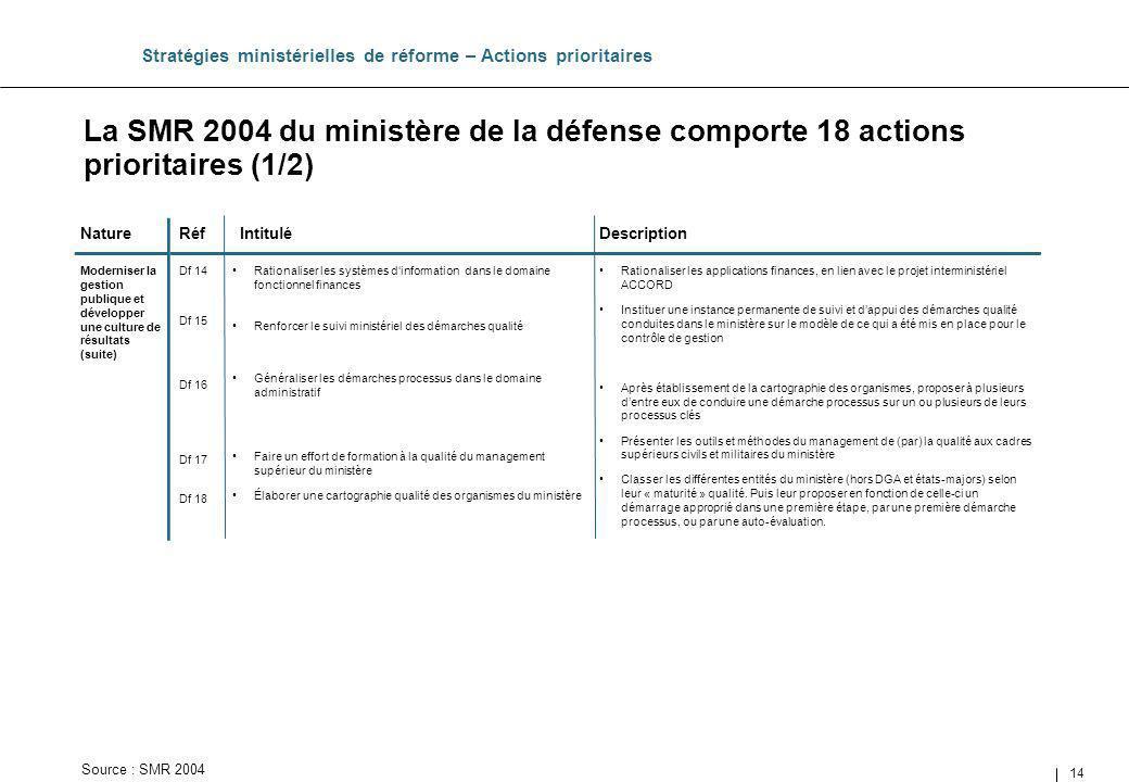 14 Intitulé La SMR 2004 du ministère de la défense comporte 18 actions prioritaires (1/2) Stratégies ministérielles de réforme – Actions prioritaires