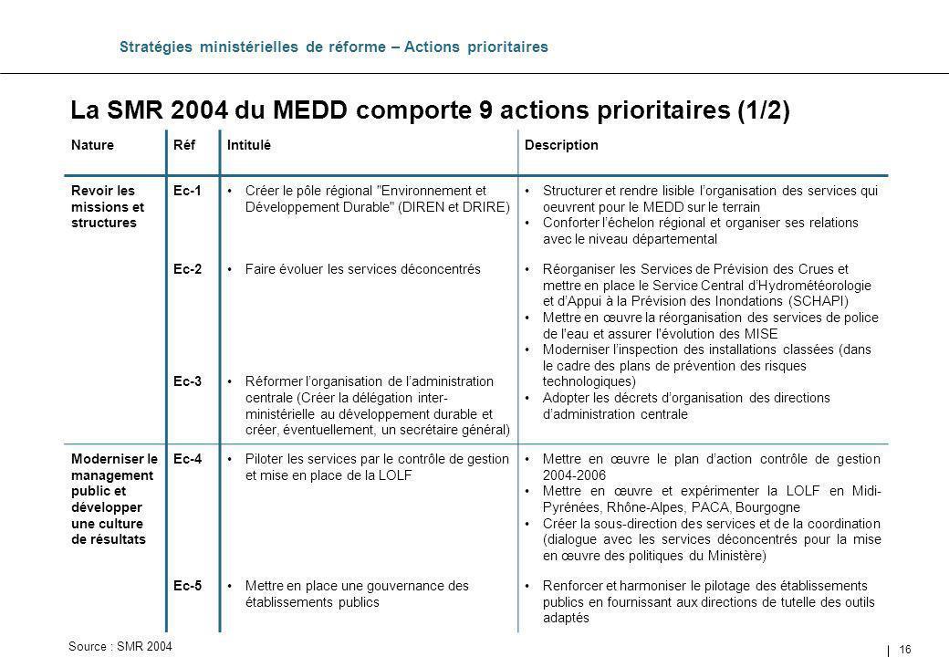 16 La SMR 2004 du MEDD comporte 9 actions prioritaires (1/2) Stratégies ministérielles de réforme – Actions prioritaires NatureRéfIntituléDescription
