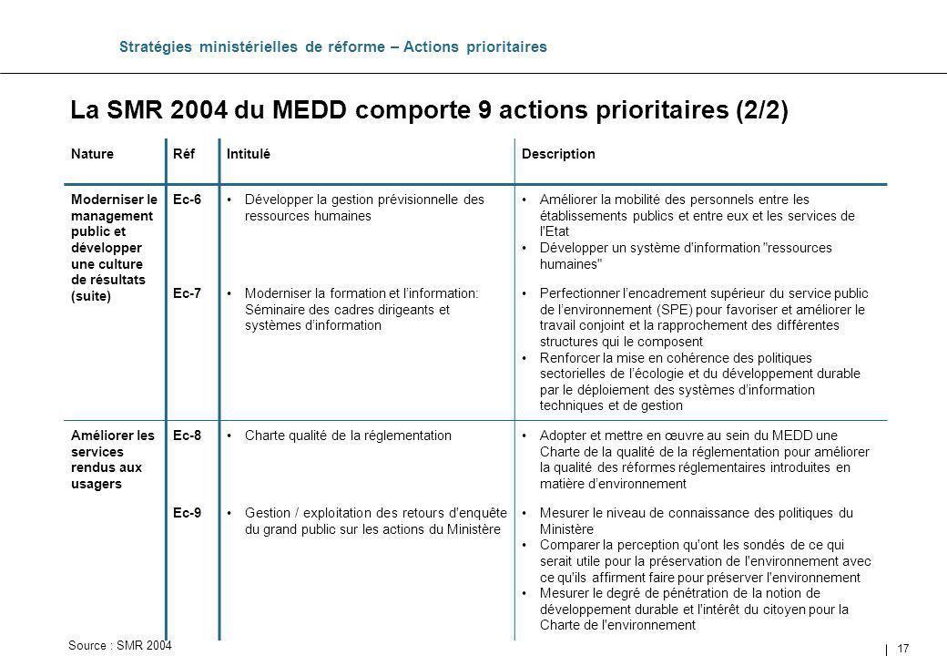 17 Stratégies ministérielles de réforme – Actions prioritaires NatureRéfIntituléDescription Moderniser le management public et développer une culture