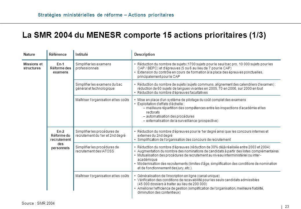 23 Simplifier les examens professionnels Intitulé La SMR 2004 du MENESR comporte 15 actions prioritaires (1/3) Stratégies ministérielles de réforme –