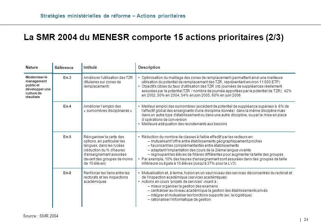 24 Améliorer l'utilisation des TZR (titulaires sur zones de remplacement) Intitulé La SMR 2004 du MENESR comporte 15 actions prioritaires (2/3) Straté