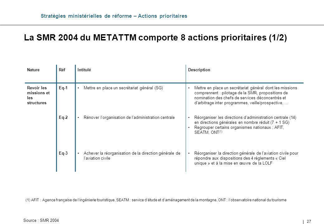 27 La SMR 2004 du METATTM comporte 8 actions prioritaires (1/2) Stratégies ministérielles de réforme – Actions prioritaires NatureRéfIntituléDescripti