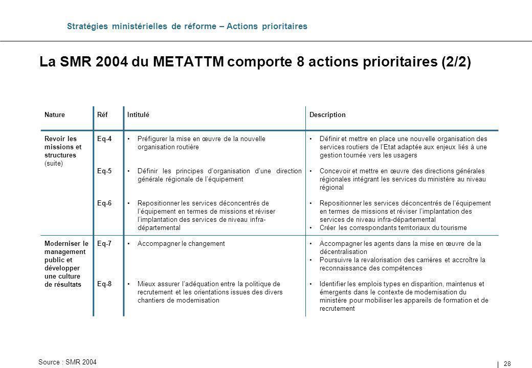 28 Stratégies ministérielles de réforme – Actions prioritaires NatureRéfIntituléDescription Revoir les missions et structures (suite) Eq-4Préfigurer l