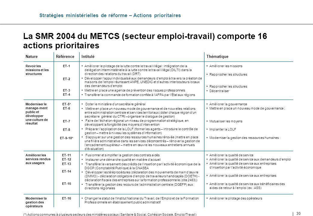 30 La SMR 2004 du METCS (secteur emploi-travail) comporte 16 actions prioritaires Stratégies ministérielles de réforme – Actions prioritaires Thématiq