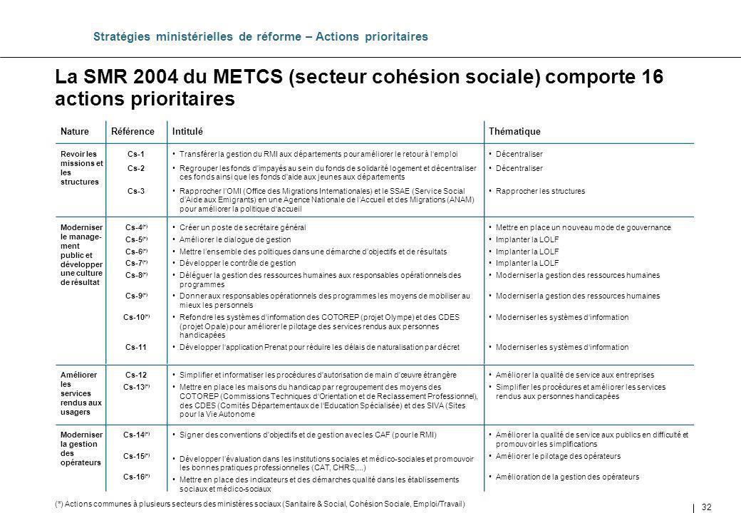 32 La SMR 2004 du METCS (secteur cohésion sociale) comporte 16 actions prioritaires Stratégies ministérielles de réforme – Actions prioritaires Thémat