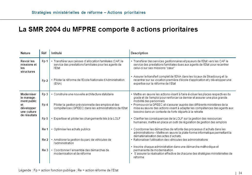 34 La SMR 2004 du MFPRE comporte 8 actions prioritaires Stratégies ministérielles de réforme – Actions prioritaires Mettre en œuvre les actions visant