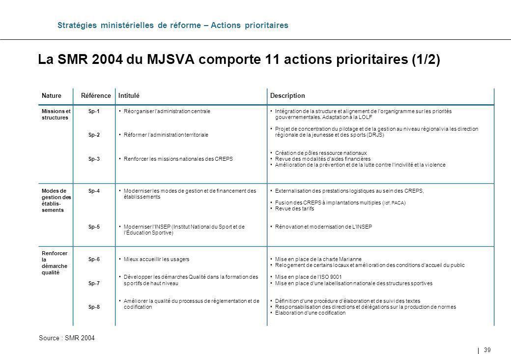 39 Intégration de la structure et alignement de l'organigramme sur les priorités gouvernementales. Adaptation à la LOLF Projet de concentration du pil