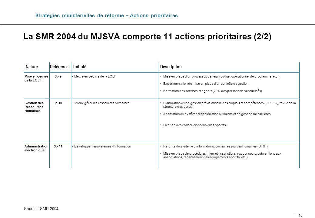 40 La SMR 2004 du MJSVA comporte 11 actions prioritaires (2/2) Source : SMR 2004 Stratégies ministérielles de réforme – Actions prioritaires Mise en p