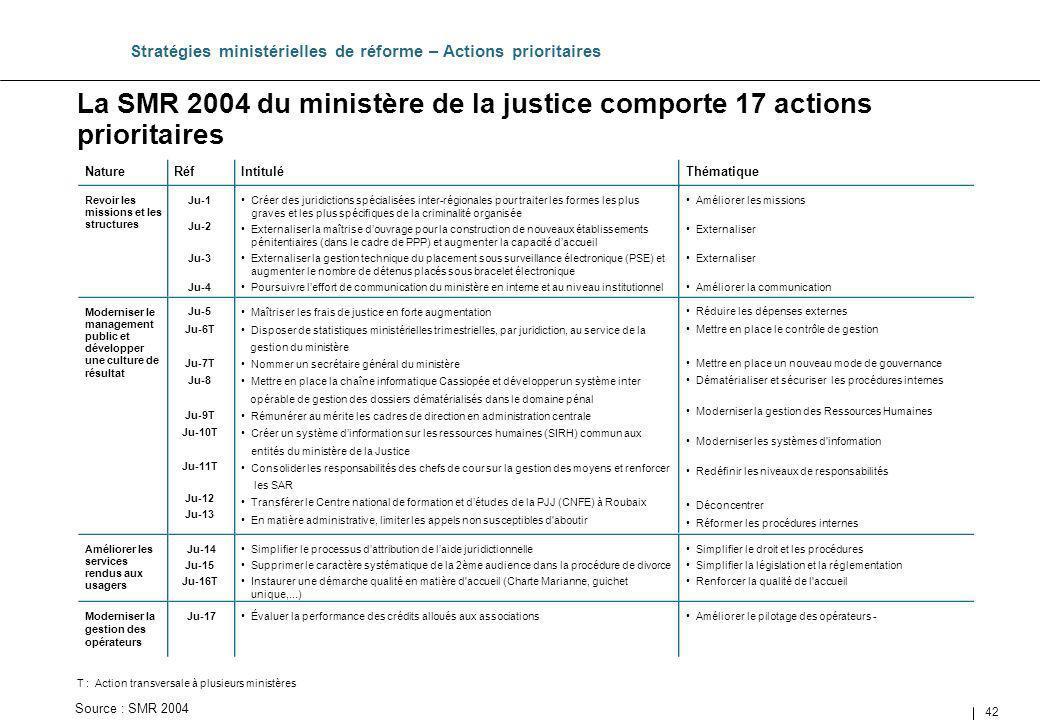 42 La SMR 2004 du ministère de la justice comporte 17 actions prioritaires Stratégies ministérielles de réforme – Actions prioritaires Thématique Amél