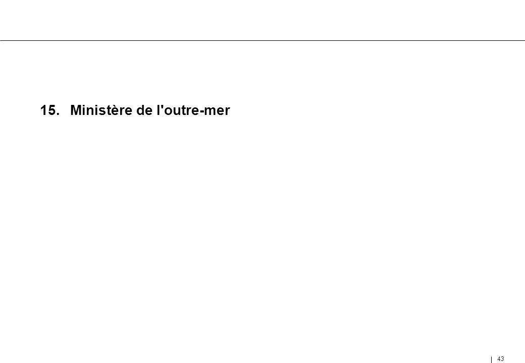 43 15.Ministère de l'outre-mer