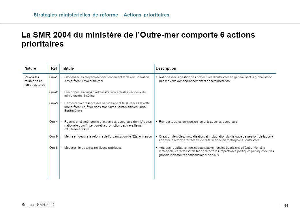 44 La SMR 2004 du ministère de lOutre-mer comporte 6 actions prioritaires Stratégies ministérielles de réforme – Actions prioritaires Source : SMR 200