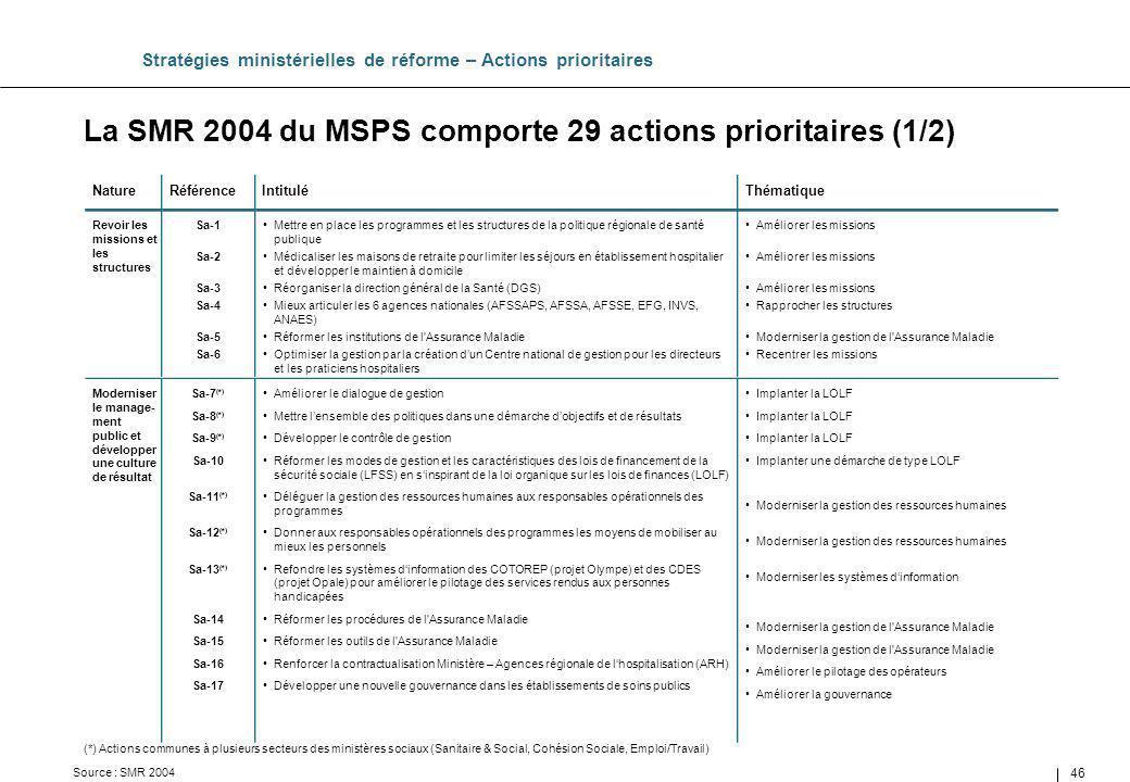 46 La SMR 2004 du MSPS comporte 29 actions prioritaires (1/2) Stratégies ministérielles de réforme – Actions prioritaires Améliorer les missions Rappr