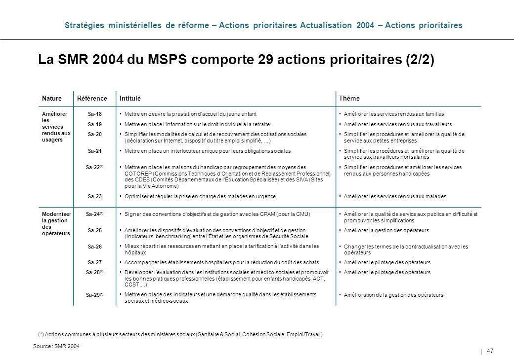 47 La SMR 2004 du MSPS comporte 29 actions prioritaires (2/2) Stratégies ministérielles de réforme – Actions prioritaires Actualisation 2004 – Actions