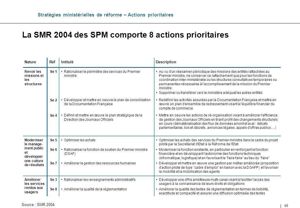 49 La SMR 2004 des SPM comporte 8 actions prioritaires Stratégies ministérielles de réforme – Actions prioritaires Développer une offre ambitieuse mul
