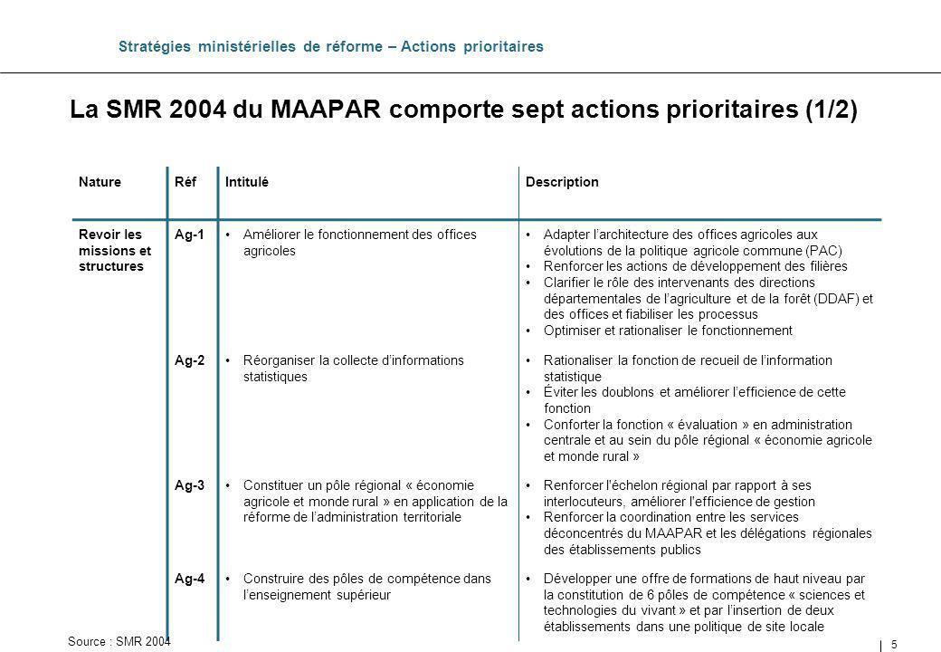 5 La SMR 2004 du MAAPAR comporte sept actions prioritaires (1/2) Stratégies ministérielles de réforme – Actions prioritaires NatureRéfIntituléDescript