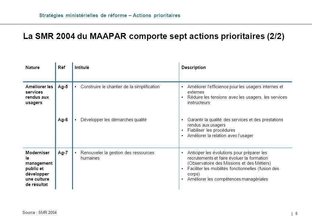 27 La SMR 2004 du METATTM comporte 8 actions prioritaires (1/2) Stratégies ministérielles de réforme – Actions prioritaires NatureRéfIntituléDescription Revoir les missions et les structures Eq-1Mettre en place un secrétariat général (SG)Mettre en place un secrétariat général dont les missions comprennent : pilotage de la SMR, propositions de nomination des chefs de services déconcentrés et darbitrage inter programmes, veille/prospective, … Eq-2Rénover lorganisation de ladministration centraleRéorganiser les directions dadministration centrale (14) en directions générales en nombre réduit (7 + 1 SG) Regrouper certains organismes nationaux ; AFIT, SEATM, ONT (1) Eq-3Achever la réorganisation de la direction générale de laviation civile Réorganiser la direction générale de laviation civile pour répondre aux dispositions des 4 règlements « Ciel unique » et à la mise en œuvre de la LOLF (1) AFIT : Agence française de lingénierie touristique, SEATM : service détude et daménagement de la montagne, ONT : lobservatoire national du tourisme Source : SMR 2004
