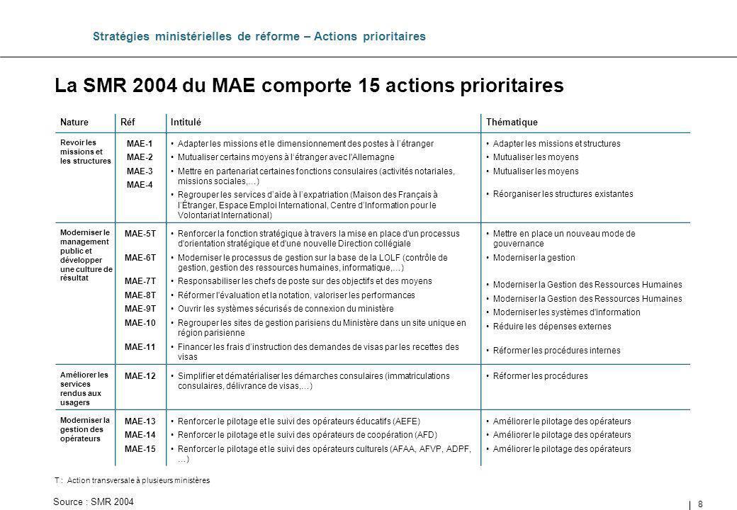 8 La SMR 2004 du MAE comporte 15 actions prioritaires Stratégies ministérielles de réforme – Actions prioritaires Thématique Intitulé Adapter les miss
