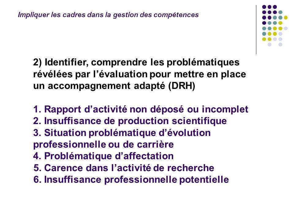 2) Identifier, comprendre les problématiques révélées par lévaluation pour mettre en place un accompagnement adapté (DRH) 1. Rapport dactivité non dép