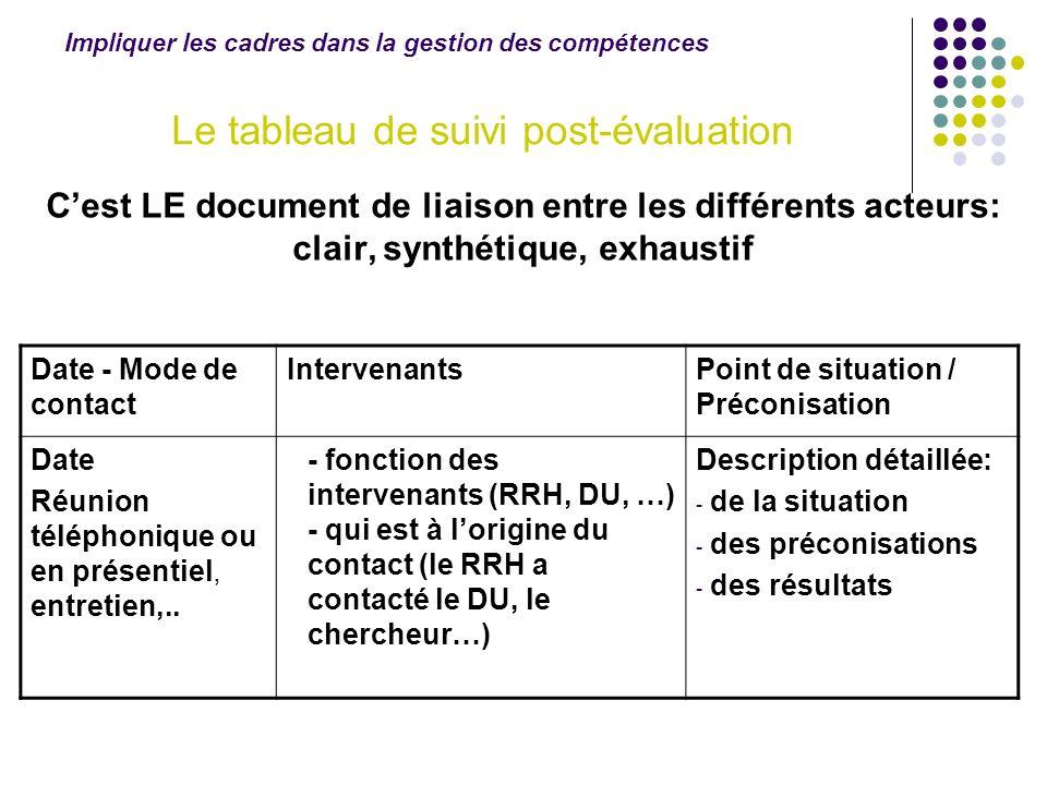 Cest LE document de liaison entre les différents acteurs: clair, synthétique, exhaustif Date - Mode de contact IntervenantsPoint de situation / Précon