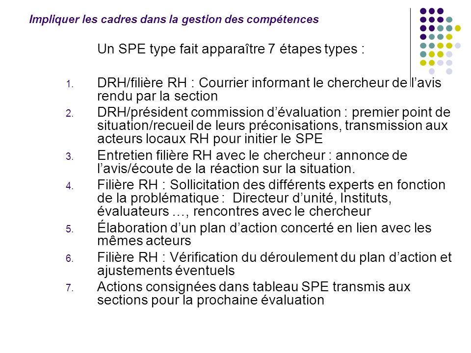 Un SPE type fait apparaître 7 étapes types : 1. DRH/filière RH : Courrier informant le chercheur de lavis rendu par la section 2. DRH/président commis