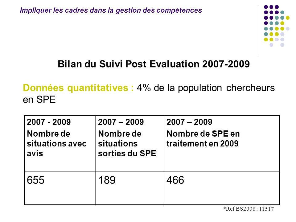 *Ref BS2008 : 11517 2007 - 2009 Nombre de situations avec avis 2007 – 2009 Nombre de situations sorties du SPE 2007 – 2009 Nombre de SPE en traitement