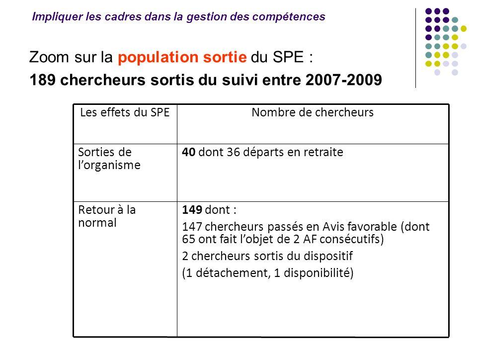 Zoom sur la population sortie du SPE : 189 chercheurs sortis du suivi entre 2007-2009 149 dont : 147 chercheurs passés en Avis favorable (dont 65 ont