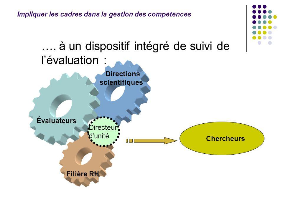 ….à un dispositif intégré de suivi de lévaluation : Impliquer les cadres dans la gestion des compétences Chercheurs Direction scientifique Évaluateurs