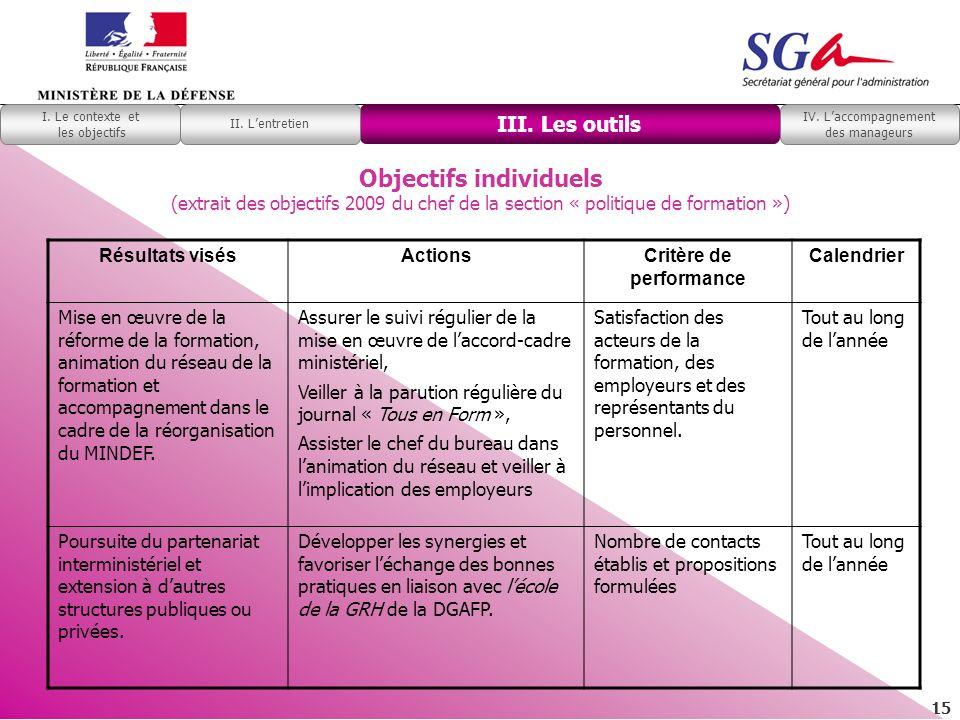 15 Objectifs individuels (extrait des objectifs 2009 du chef de la section « politique de formation ») Résultats visésActions Critère de performance C
