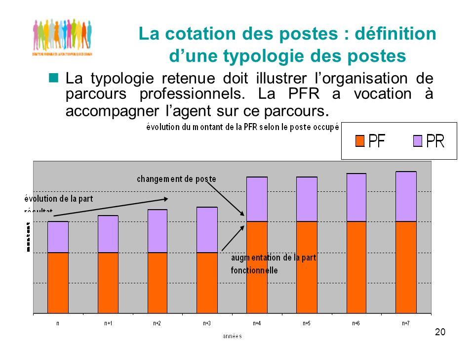 20 La cotation des postes : définition dune typologie des postes La typologie retenue doit illustrer lorganisation de parcours professionnels.