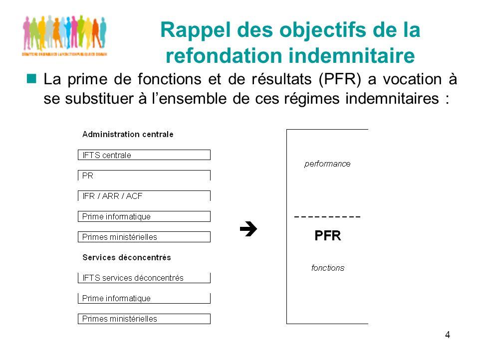 4 Rappel des objectifs de la refondation indemnitaire La prime de fonctions et de résultats (PFR) a vocation à se substituer à lensemble de ces régimes indemnitaires :