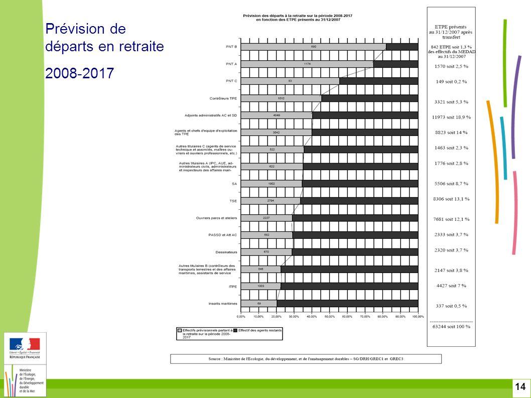 14 Prévision de départs en retraite 2008-2017