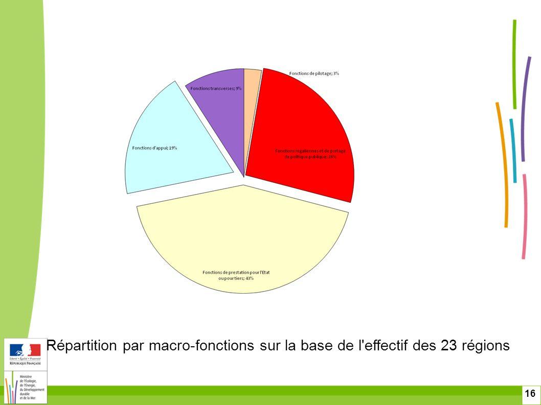 16 Répartition par macro-fonctions sur la base de l'effectif des 23 régions