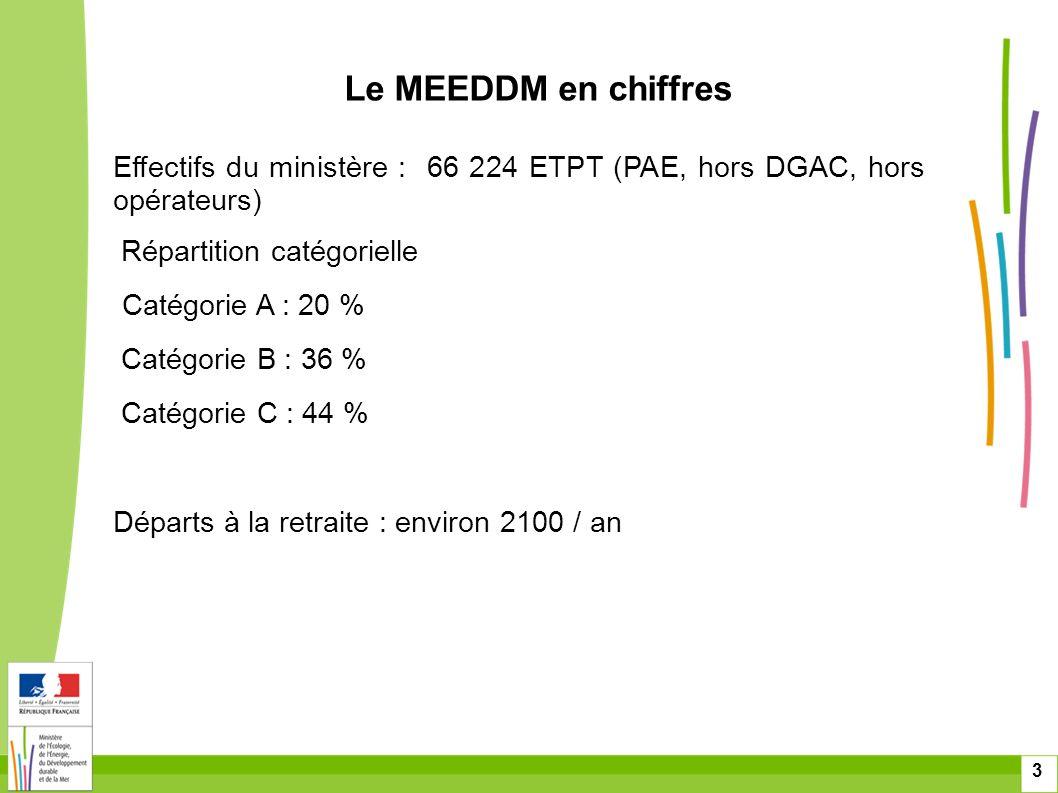 3 Effectifs du ministère : 66 224 ETPT (PAE, hors DGAC, hors opérateurs) Répartition catégorielle Catégorie A : 20 % Catégorie B : 36 % Catégorie C :
