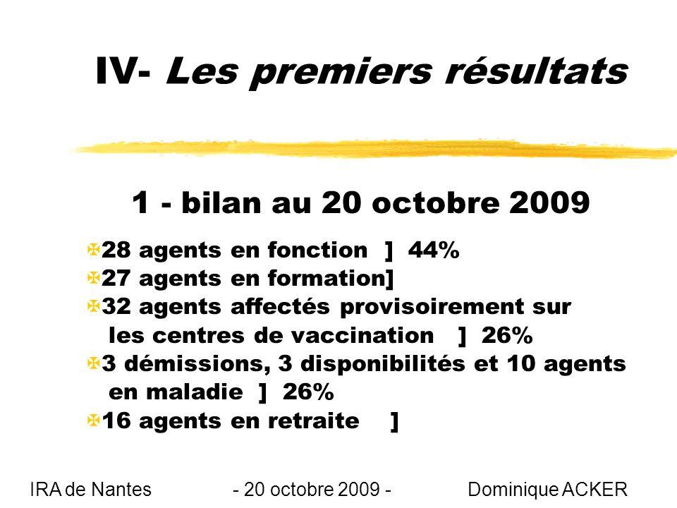 IV- Les premiers résultats 1 - bilan au 20 octobre 2009 X28 agents en fonction ] 44% X27 agents en formation] X32 agents affectés provisoirement sur les centres de vaccination ] 26% X3 démissions, 3 disponibilités et 10 agents en maladie ] 26% X16 agents en retraite ] IRA de Nantes - 20 octobre 2009 - Dominique ACKER