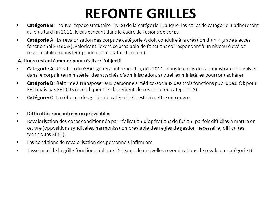 REFONTE GRILLES Catégorie B : nouvel espace statutaire (NES) de la catégorie B, auquel les corps de catégorie B adhéreront au plus tard fin 2011, le c