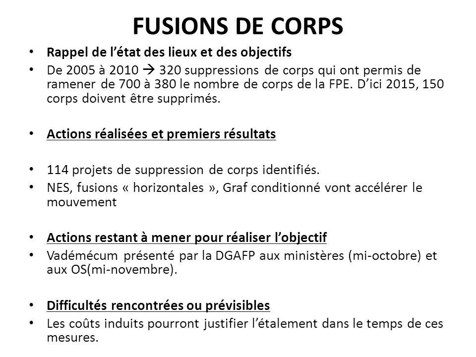 FUSIONS DE CORPS Rappel de létat des lieux et des objectifs De 2005 à 2010 320 suppressions de corps qui ont permis de ramener de 700 à 380 le nombre de corps de la FPE.