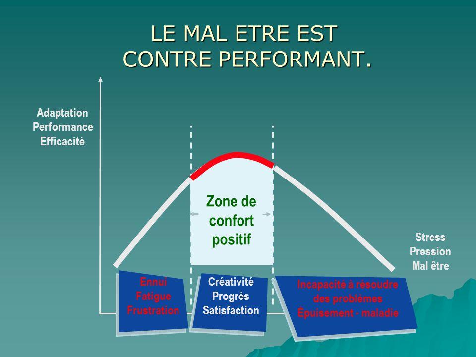 LE MAL ETRE EST CONTRE PERFORMANT. Adaptation Performance Efficacité Zone de confort positif Créativité Progrès Satisfaction Incapacité à résoudre des