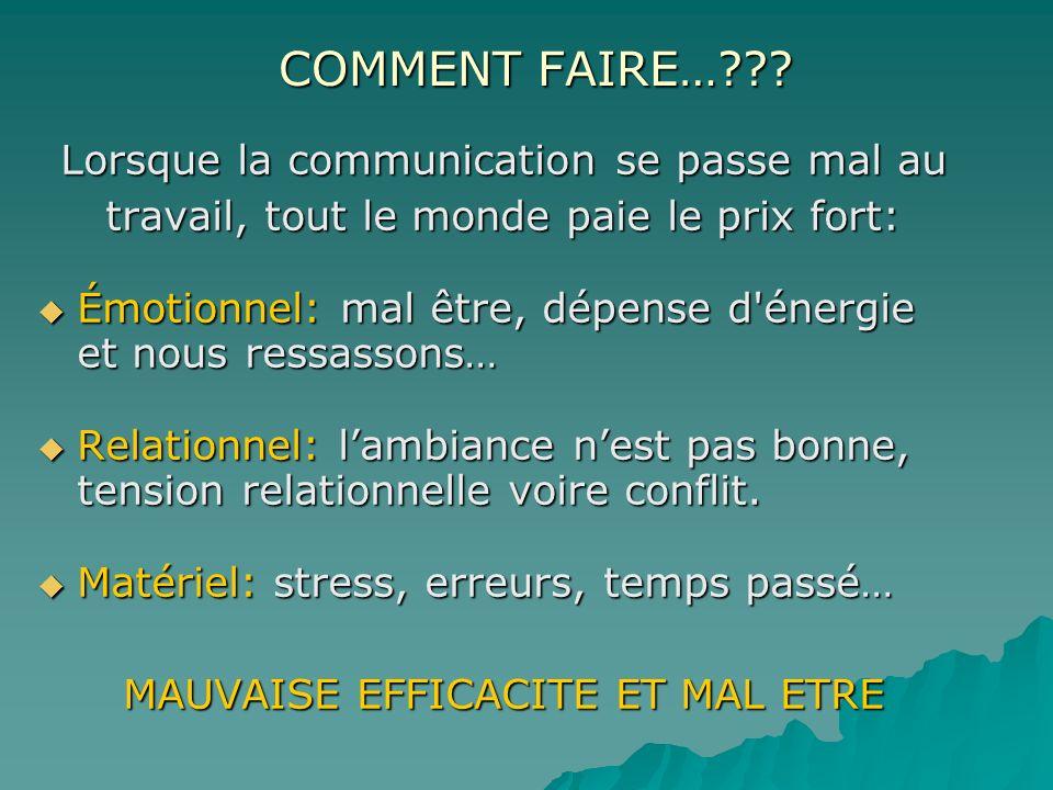 COMMENT FAIRE…??? Lorsque la communication se passe mal au travail, tout le monde paie le prix fort: Émotionnel: mal être, dépense d'énergie et nous r