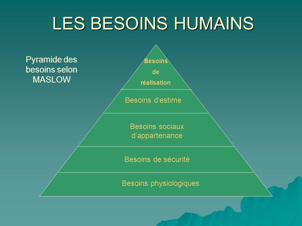 LES BESOINS HUMAINS Besoins de réalisation Besoins destime Besoins de sécurité Besoins sociaux dappartenance Besoins physiologiques Pyramide des besoi