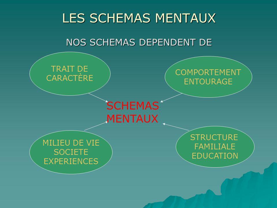 LES SCHEMAS MENTAUX NOS SCHEMAS DEPENDENT DE TRAIT DE CARACTÈRE COMPORTEMENT ENTOURAGE MILIEU DE VIE SOCIETE EXPERIENCES STRUCTURE FAMILIALE EDUCATION