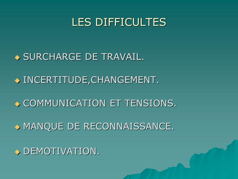LES DIFFICULTES SURCHARGE DE TRAVAIL. SURCHARGE DE TRAVAIL. INCERTITUDE,CHANGEMENT. INCERTITUDE,CHANGEMENT. COMMUNICATION ET TENSIONS. COMMUNICATION E