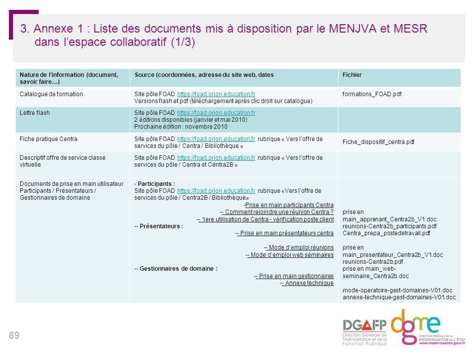 69 3. Annexe 1 : Liste des documents mis à disposition par le MENJVA et MESR dans lespace collaboratif (1/3) Nature de linformation (document, savoir