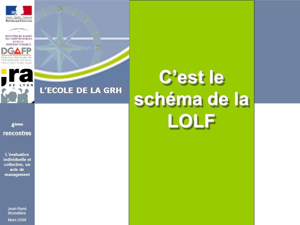 Jean-René Brunetière Mars 2009 4 èmes rencontres Lévaluation individuelle et collective, un acte de management LECOLE DE LA GRH Cest le schéma de la LOLF