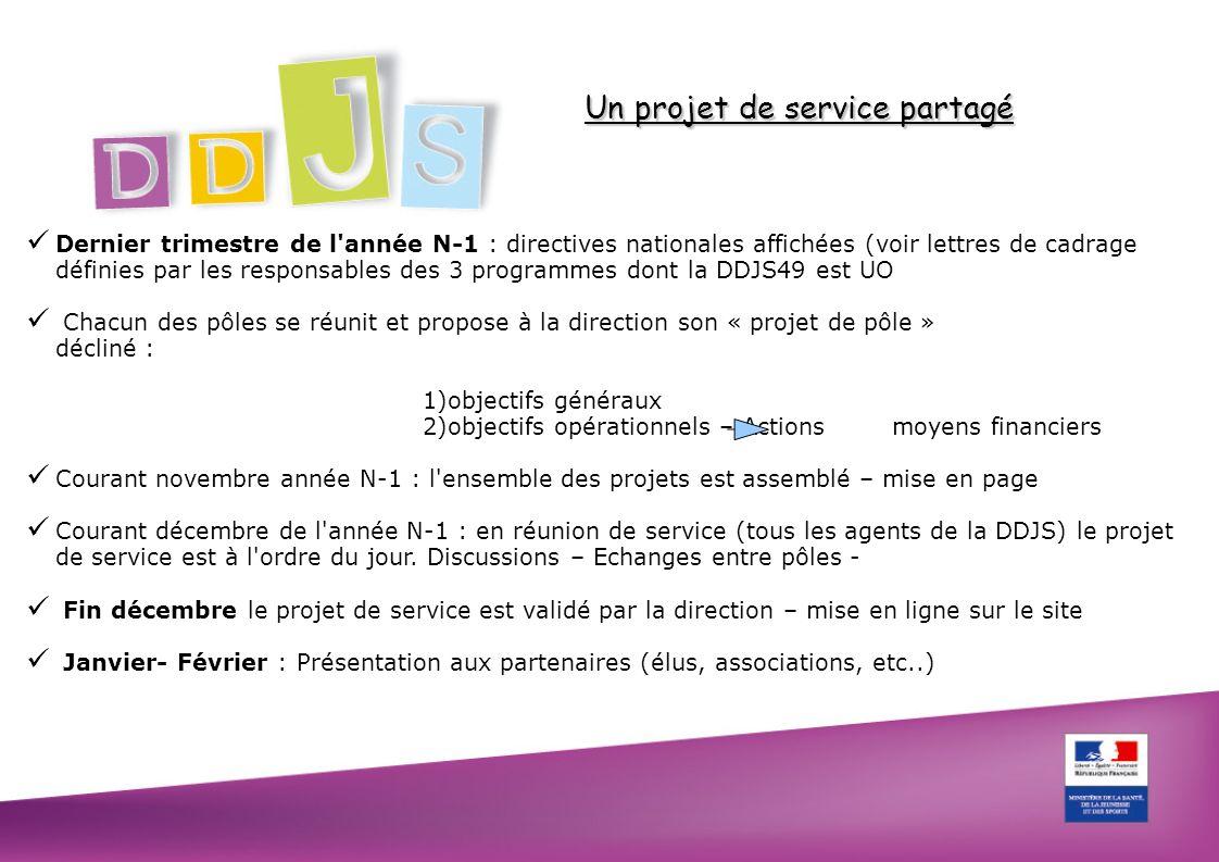 Un projet de service partagé Sur le projet de service 2009 : 6 priorités du service ont été définies Chaque pôle a décliné entre 5 et 10 objectifs opérationnels Cela se traduit par environ 80 actions affichées