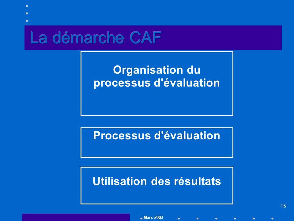 Mars 2003 15 Organisation du processus d évaluation Processus d évaluation Utilisation des résultats