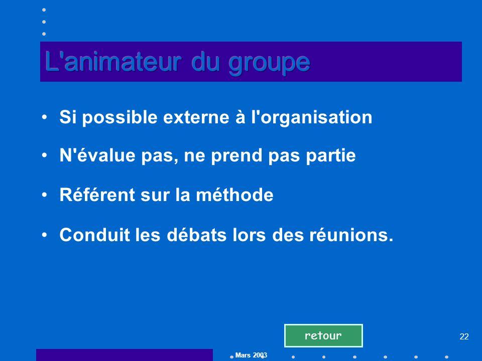Mars 2003 22 Si possible externe à l organisation N évalue pas, ne prend pas partie Référent sur la méthode Conduit les débats lors des réunions.