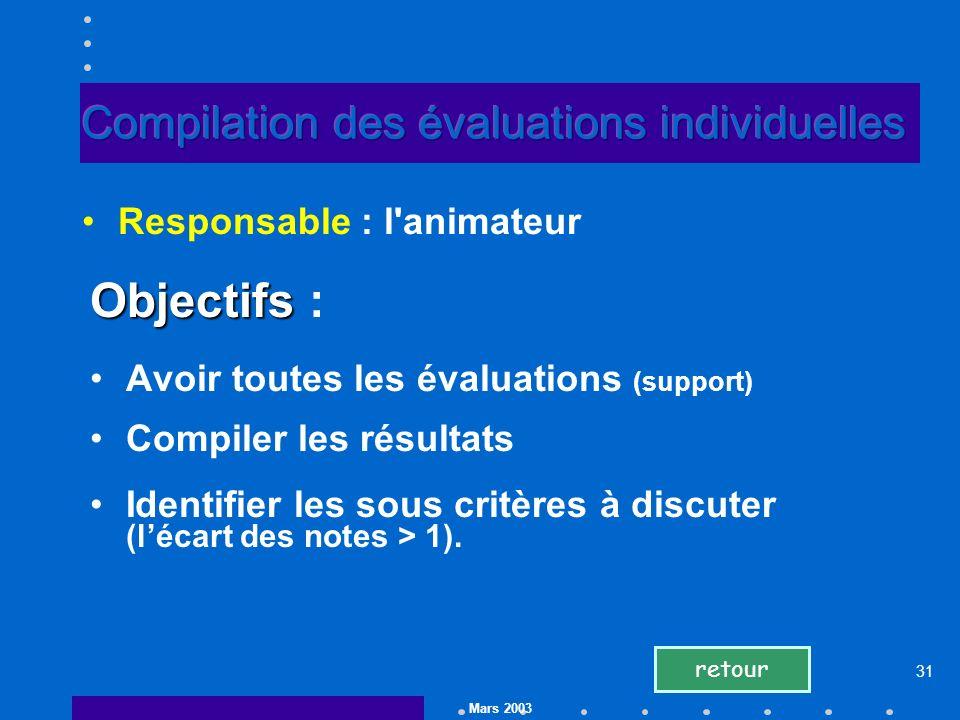 Mars 2003 31 Objectifs Objectifs : Avoir toutes les évaluations (support) Compiler les résultats Identifier les sous critères à discuter (lécart des notes > 1).